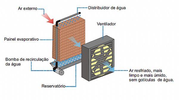 climatizador-esquema